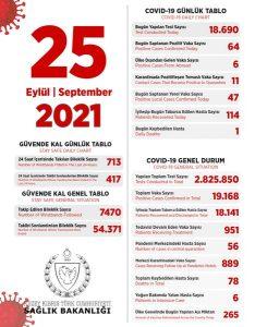 25 September 2021 TRNC Current Covid-19 Status
