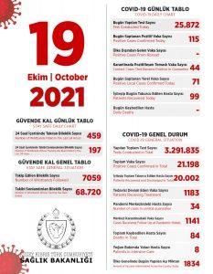 19 October 2021 TRNC Current Covid-19 Status